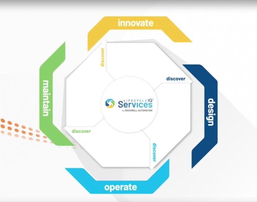 LifecycleIQ™ Services