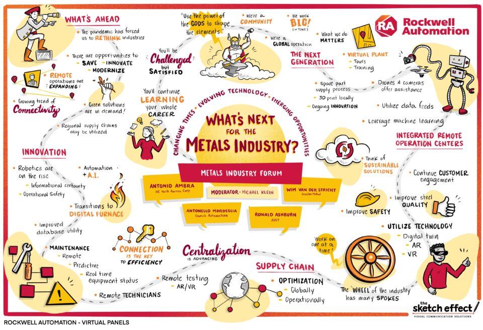 Integración de personas, procesos y tecnología: transformación para la industria pesada